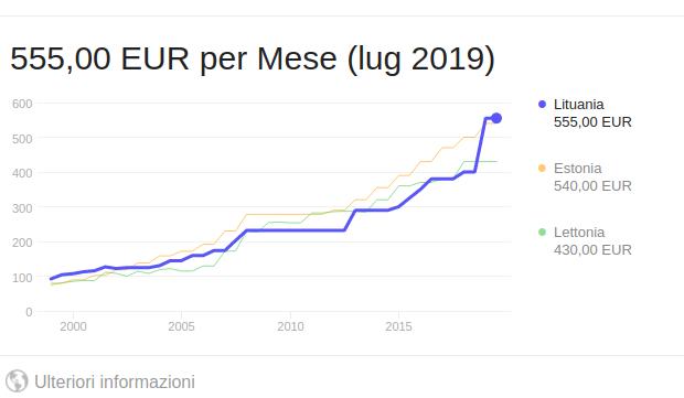 2019: Lituania, cresce la domanda interna, aumenta il pil